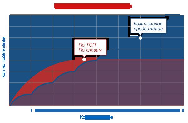 Заказать комплексное продвижение сайтов в интернете Одесса