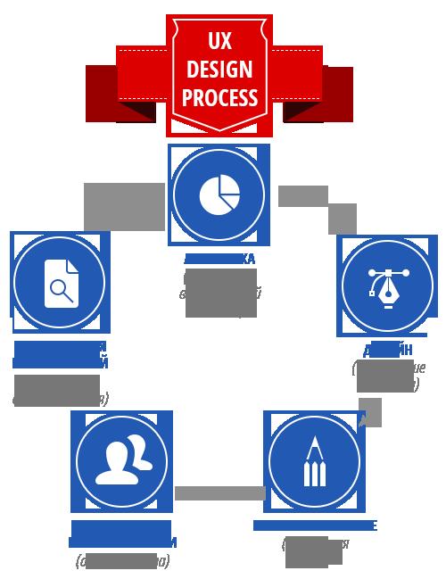 Работ аудит оптимизация продвижение сайта дадут ответы интересующие вопросы максимально создание сайтов и их продвижение в поисковых системах